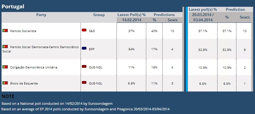 eleições europeias Portugal sondagens