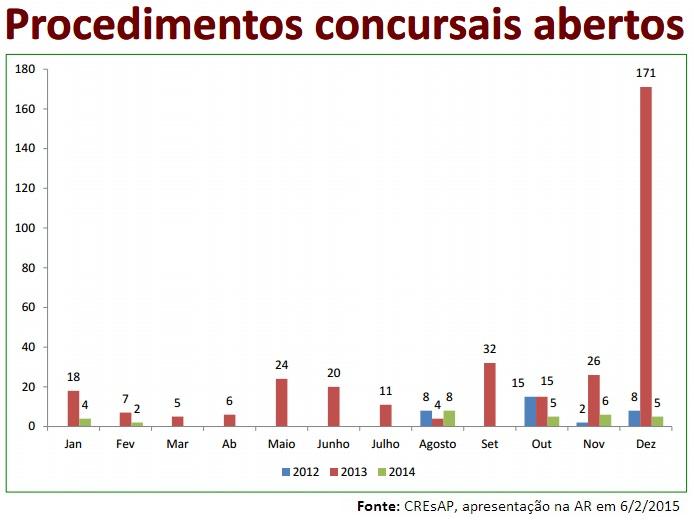 Procedimentos concursais CREsAP 2014.jpg