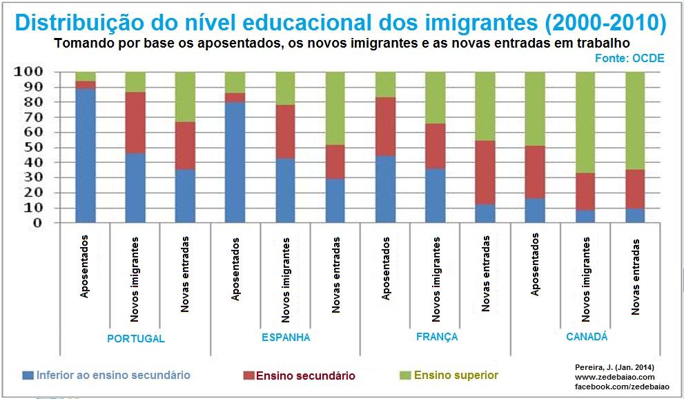 distribuição do nível educacional dos imigrantes 2000-2010