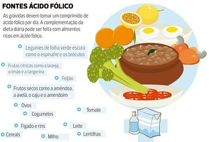 Ácido fólico (alimentos) (10-10-15)