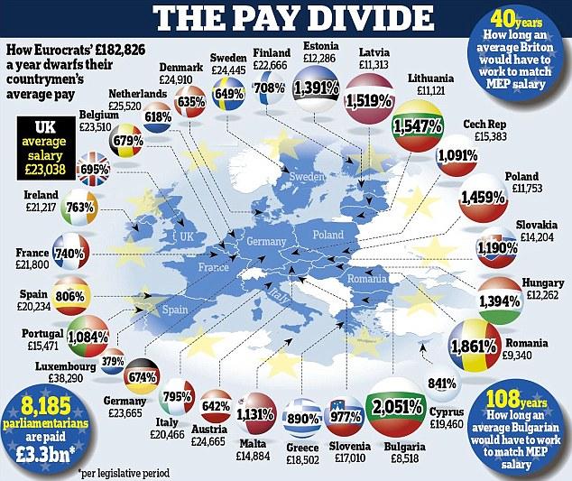 salário dos eurodeputados europeias 2014