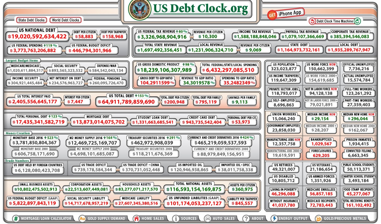 e566a095a2ef6 Relógio Dívida EUA