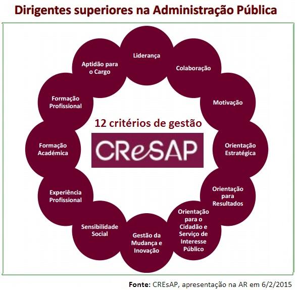 CREsAP_Dirigentes na AP_12 critérios de gestão.j