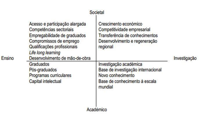 ensino superior, modelos organizacionais, Wedgwood