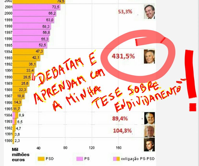 Cavaco Silva endividamento finanças
