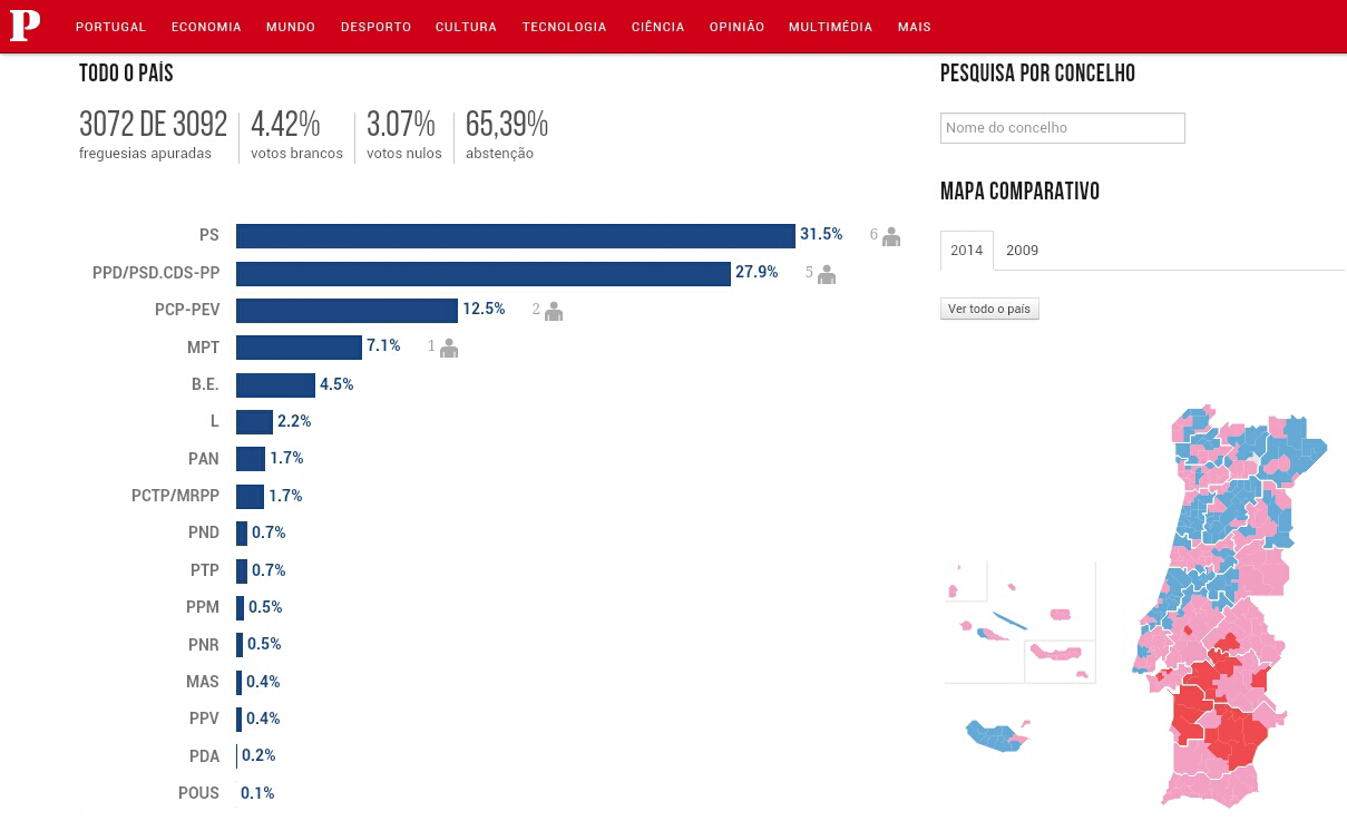 resultados eleitorais, europeias 2014, José seguro, José socrates, francisco assis, ps, psd, bloco de esquerda, marinho pinto, mpt, partido da terra