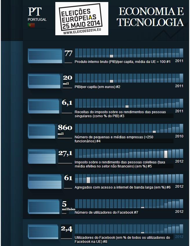 Portugal economia e tecnologias