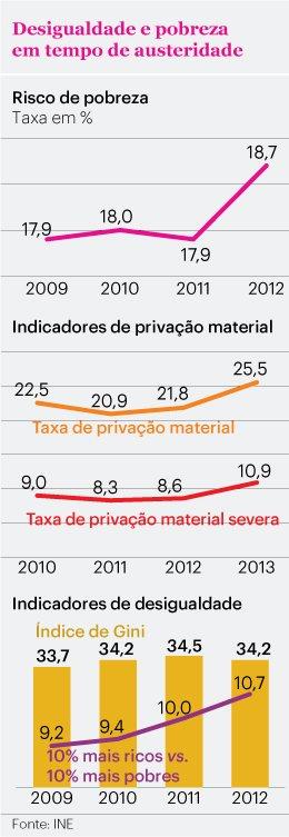 Pobreza em Portugal 2014.jpg