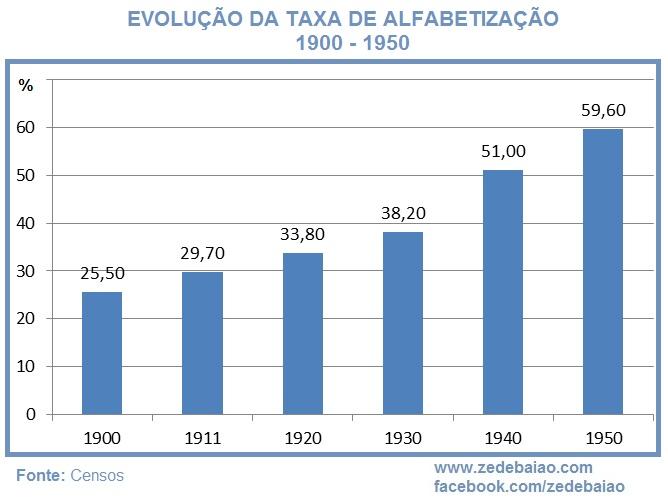 taxa de alfabetização em portugal educação ensino