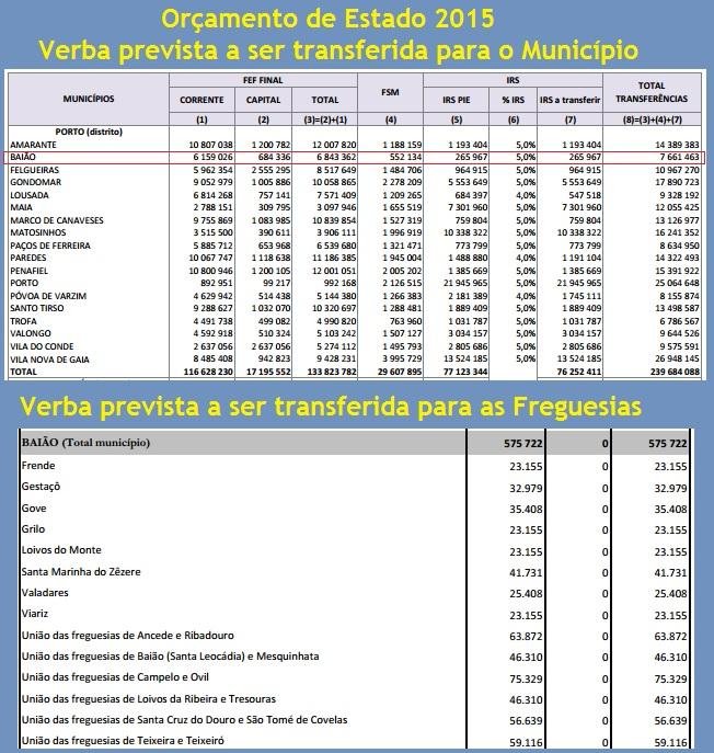 Orçamento de Estado 2015_Baião e Freguesias.jpg
