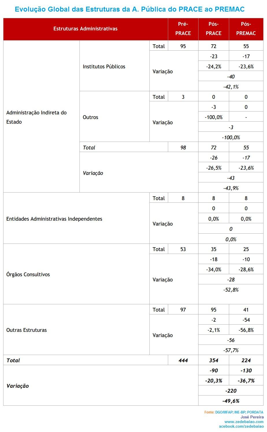 Evolução geral das estruturas da AP portuguesa DGAEP Fev 2013_AP indireta