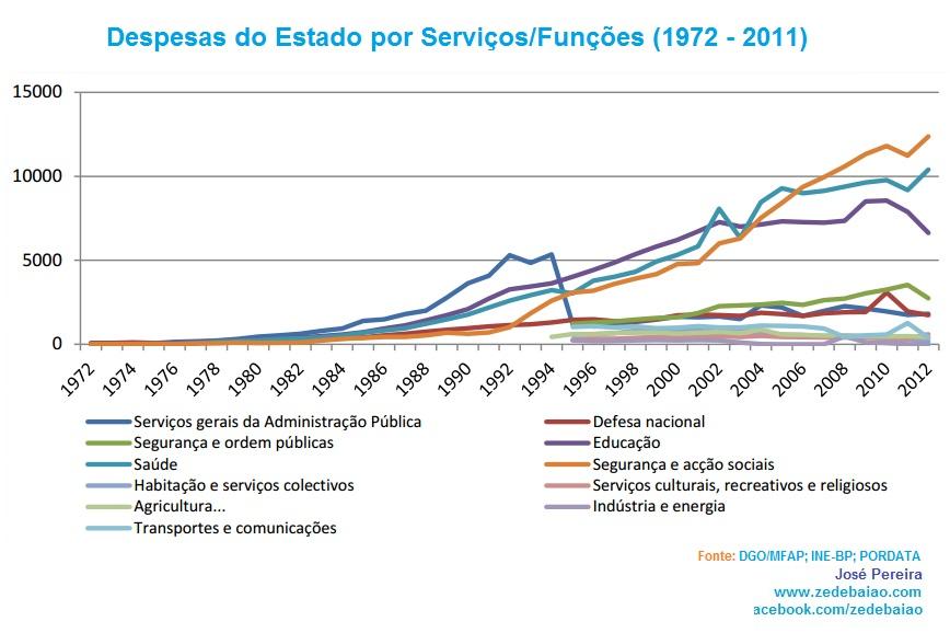 Evolução das despesas do Estado por funções de 1972 a 2011