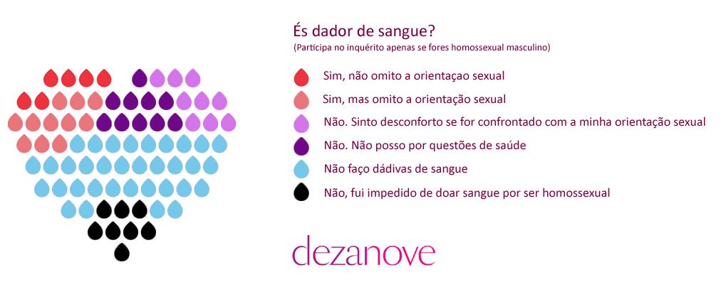 infografia dádivas de sangue por homo e bissexuais masculinos