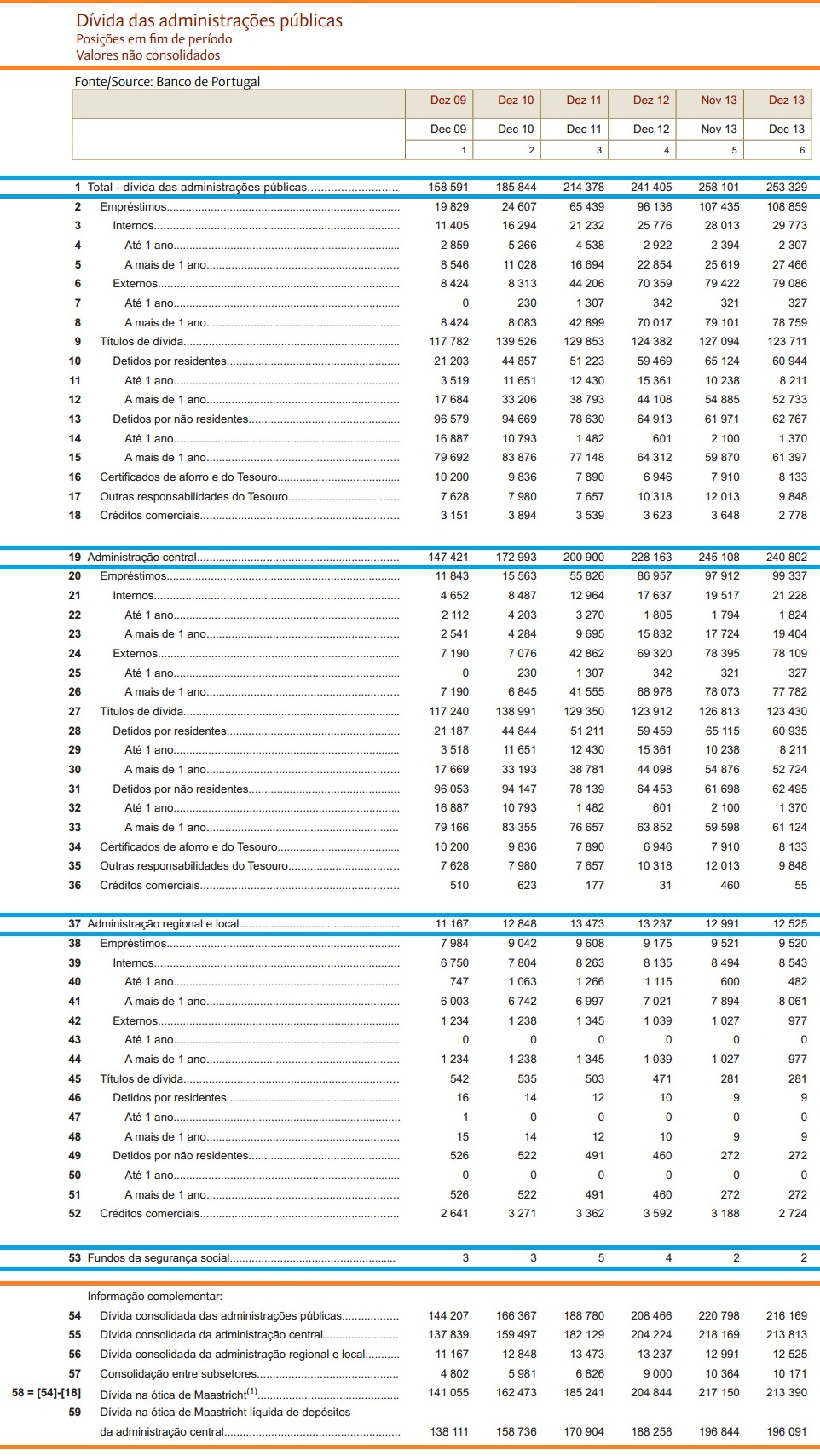 Dívida pública Total dez 2013 fonte banco de Portugal