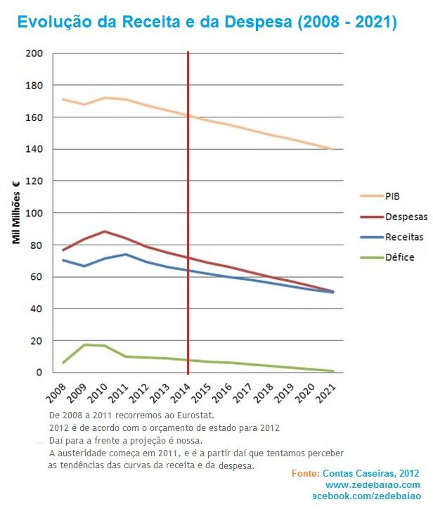 Evolução e tendência da receita e despesa Portugal 2008 a 2021