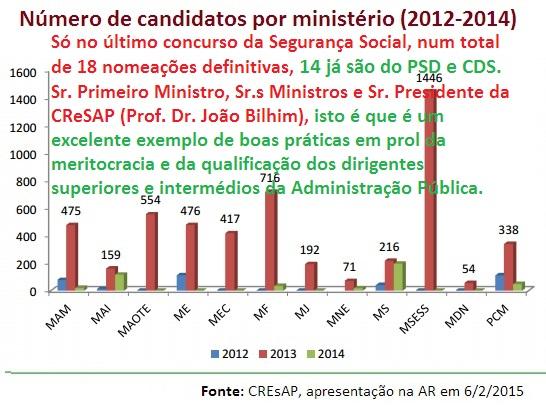 Procedimentos concursais CREsAP 2012_2014_numero d