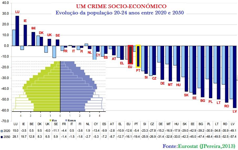 evolução da população na europa e portugal
