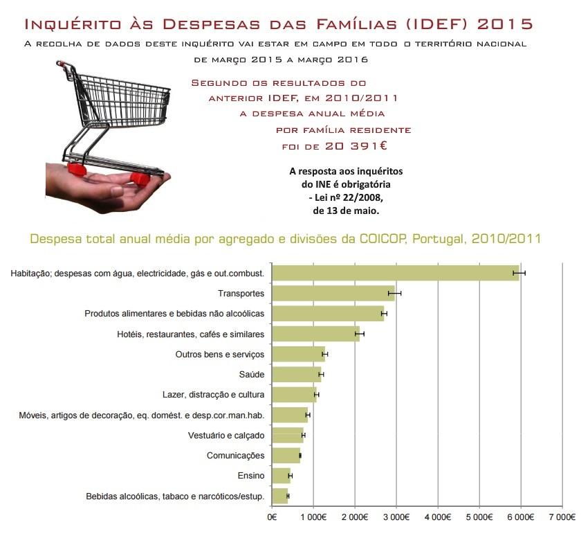 0_Despesa total anual média por agregado e divis