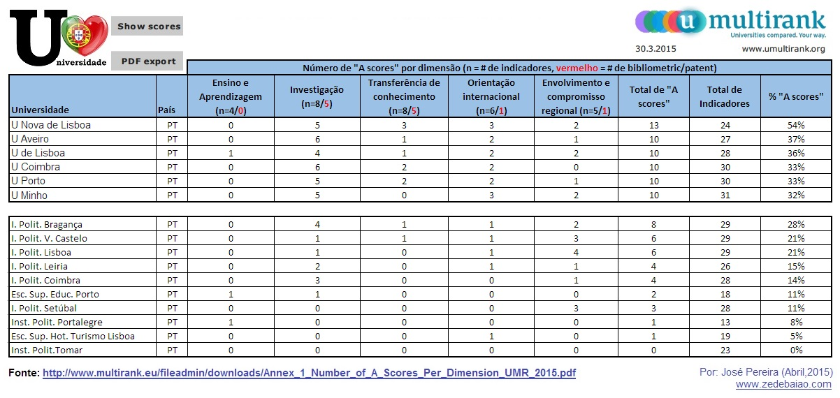 Nº de A scores_Multiranking Universidades 2015_U+